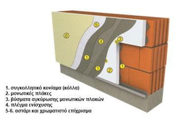 υλικά και εφαρμογή για εξωτερική θερμομόνωση κτιρίων